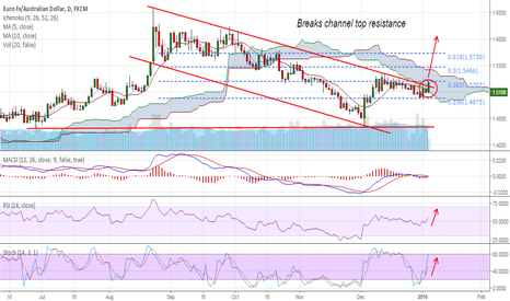 EURAUD: EUR/AUD breaks above channel top, gains till 1.5277 likely