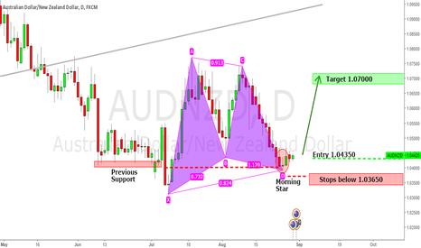 AUDNZD: #AUDNZD harmonic - Bullish pattern