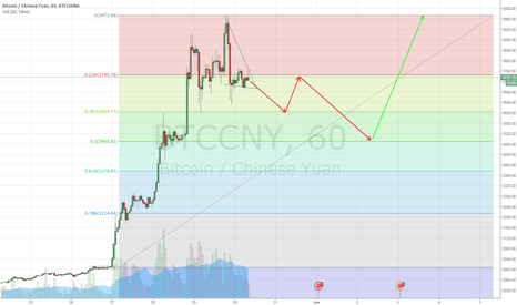 BTCCNY: More Down then Moon