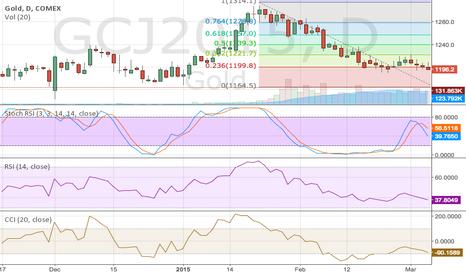 GCJ2015: Gold Chart, Looks like elliot wave pattern and some fibs levels