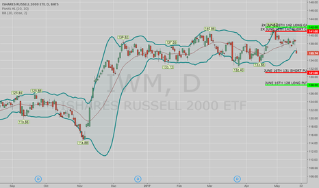 "IWM: OPENING: IWM JUNE 16TH 128/131/141/142 ""DOUBLE DOUBLE"""