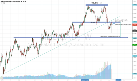 NZDCAD: NZDCAD Weekly Double Top Break/Retest