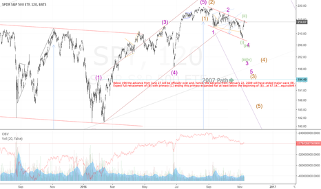 SPY: 3rd of a 3rd of a 3rd...should be quite an opening...short!