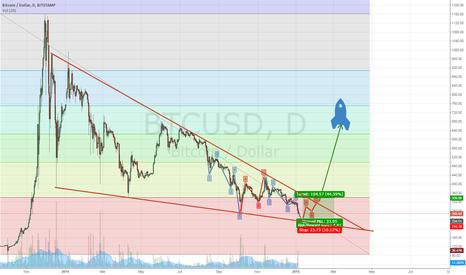 BTCUSD: UPDATE BTC/USD Huge bullish descending triangle almost complete