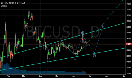 BTCUSD: This is a wedge