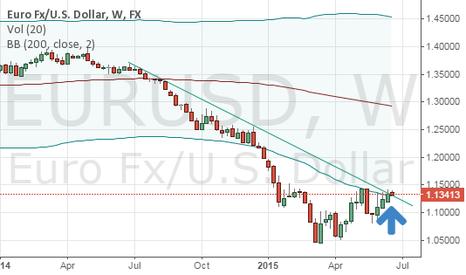 EURUSD: EURUSD Breaks Weekly Down Trend line
