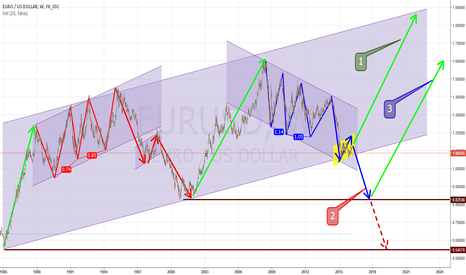 EURUSD: < FOREX quiz zone > EUR/USD? - write 1, 2 or 3 to comments