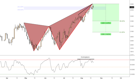 HKG33: (Daily) Bearish Butterfly (extended) @Divergence