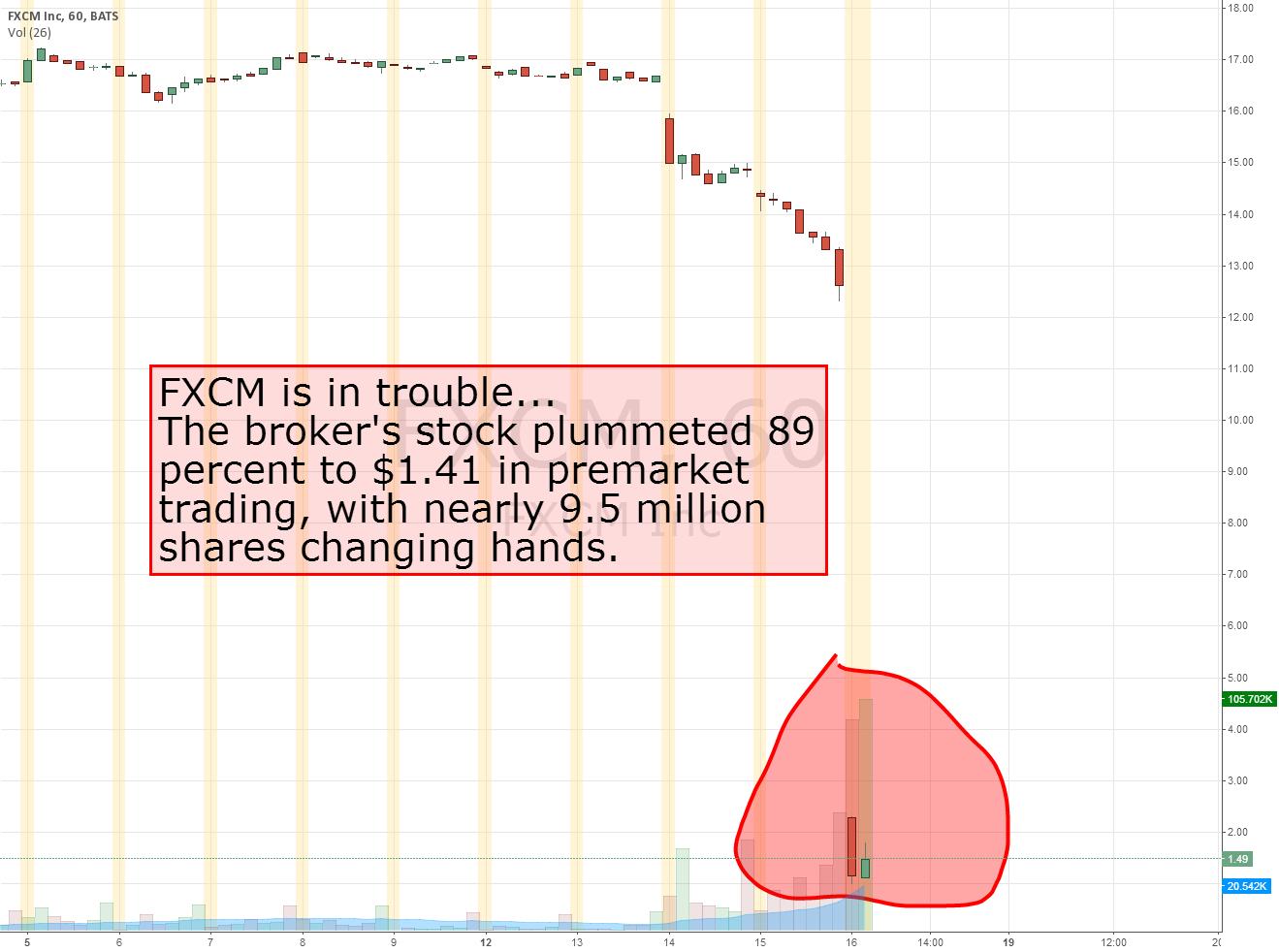 FXCM is in trouble...