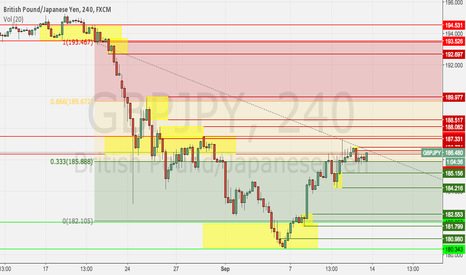 GBPJPY: GBPJPY Daily Income, S&D