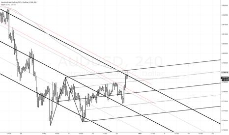 AUDUSD: median line analysis
