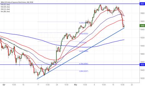 JPN225: Nikkei225 : Sell on rallies