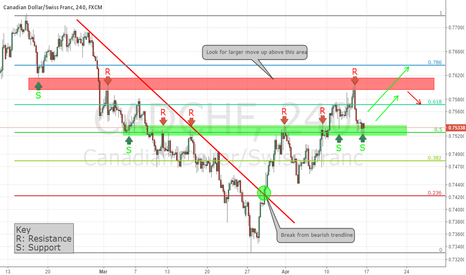 CADCHF: CADCHF Simple Resistance to Support Trade