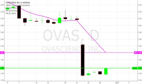 OVAS: OVAS Strong volume in highly oversold situation