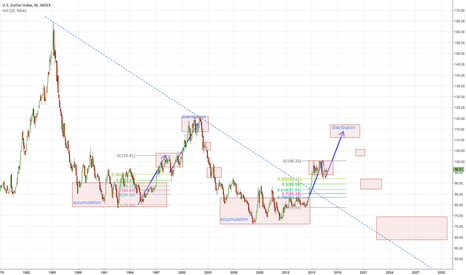 DXY: Market Maker Profile on the Dollar