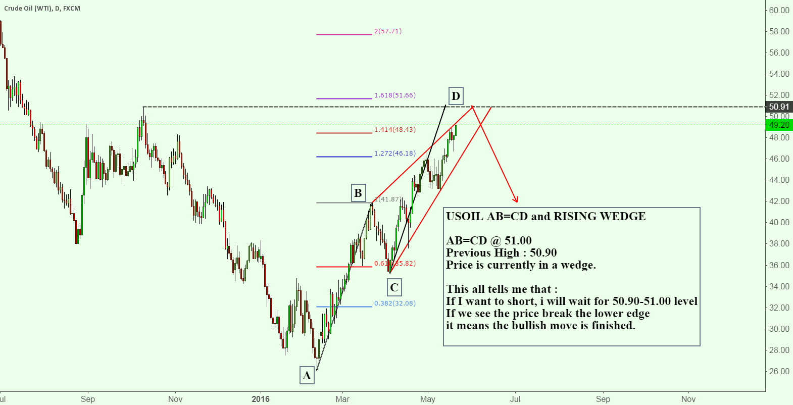 USOIL AB=CD and RISING WEDGE