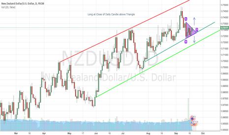 NZDUSD: NZD/USD Break of Short term Structure - Potential 100 PIP Move