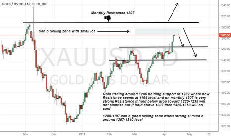 XAUUSD: Gold near its monthly Resistance level have to see now.