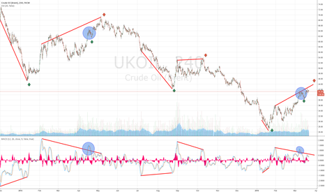 UKOIL: Shorttermlong in a Bearish Environment