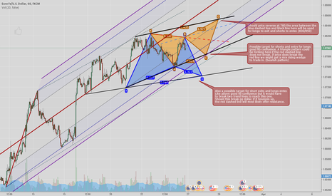 EURUSD: EURUSD Gartley or Butterfly, Triangle & possible Wedge