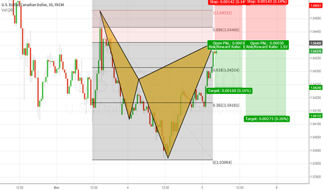 USDCAD: Cypher Pattern + Trend Continuation Trade