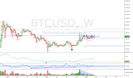 BTCUSD: BTCUSD: Trend is up, only a matter of time