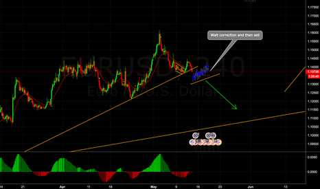 EURUSD: EUR/USD sell opportunity