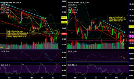 EURJPY: EUR/JPY bearish set up - buy binary puts for certain yields