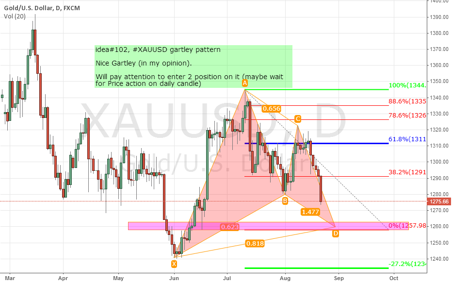 idea#102, #XAUUSD gartley pattern