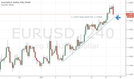 EURUSD: EURUSD: nice hourly pullback, buy 1.1410 target 1.1560