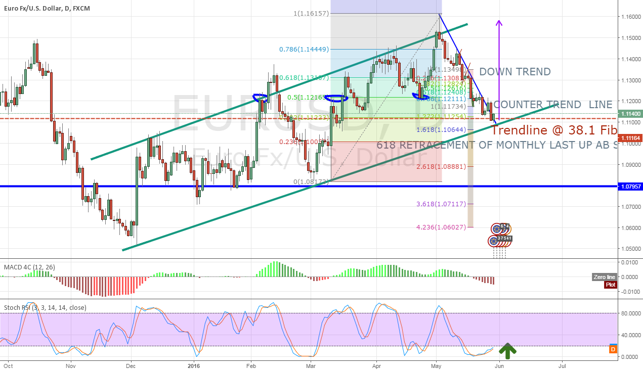 EurUSD Possible Reversal from .382 Retracement