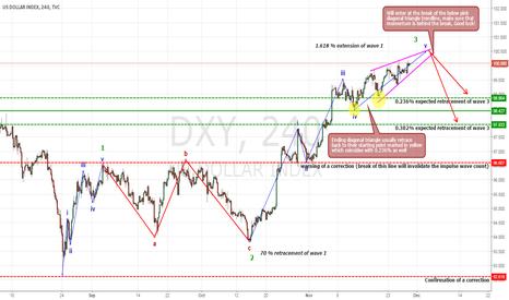 DXY: US DOLLAR (DXY) Probable Ending Diagonal (Short)