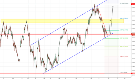 USDCAD: USDCAD Respecting the uptrend channel