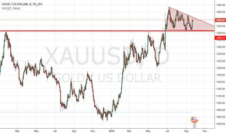 XAUUSD: Gold/USD  XAUUSD
