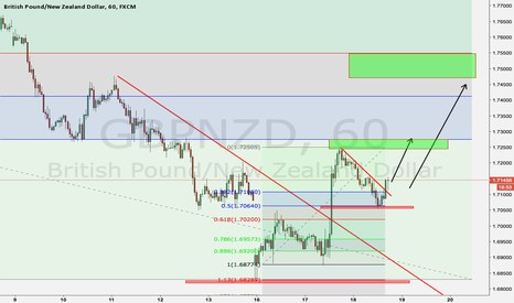 GBPNZD: long the Pound