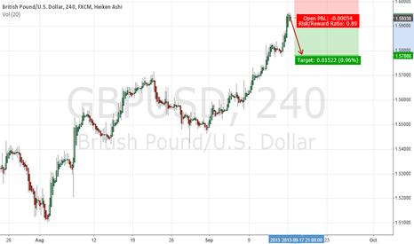 GBPUSD: $GBPUSD Short at 1,5930
