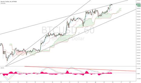BTCUSD: BTCUSD near term volatility expected