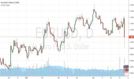 EURUSD: Euro remains weak compared to US dollar again this week