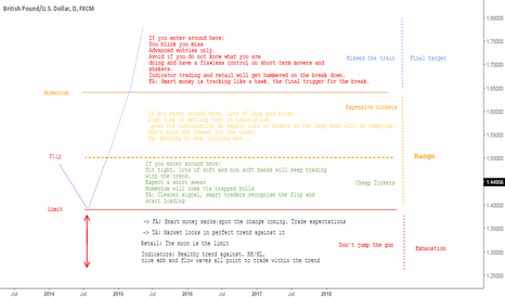 GBPUSD: GBP/USD - Cable BREXIT Roadmap - BUY BUY BUY!!!