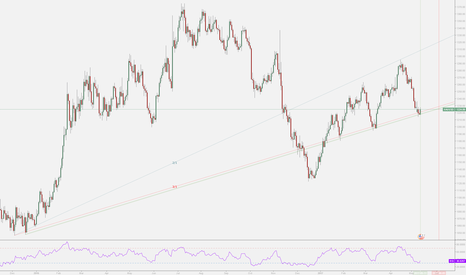 XAUUSD: Potential Time and Angle Support