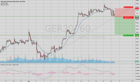 GER30:  DAX Short  – Break of support line (~10.400)