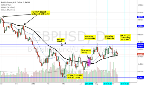 GBPUSD: PRICE ACTION ANALYSIS - GBPUSD: SCOTTISH UK V UK EU REFERENDUM 2