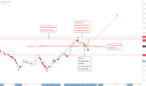 YNDX: Yandex: Expecting Longs Into This Market Off Of Good Level