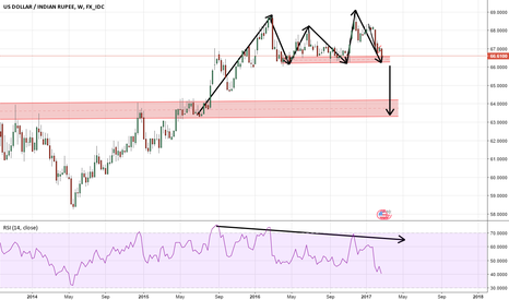 USDINR: usdinr - a big downtrend to be started