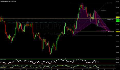 EURJPY: EURJPY- 4 Hour Analysis