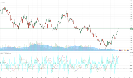 EURAUD: In the 8h TF it shows we are still UPSIDE for quite a while..
