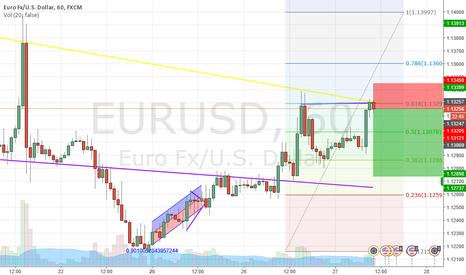EURUSD: EURUSD double top!! SHORT