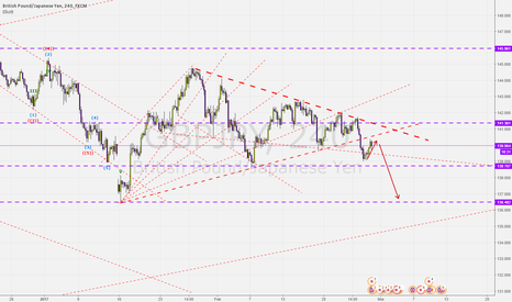 GBPJPY: GJ break a few trendline
