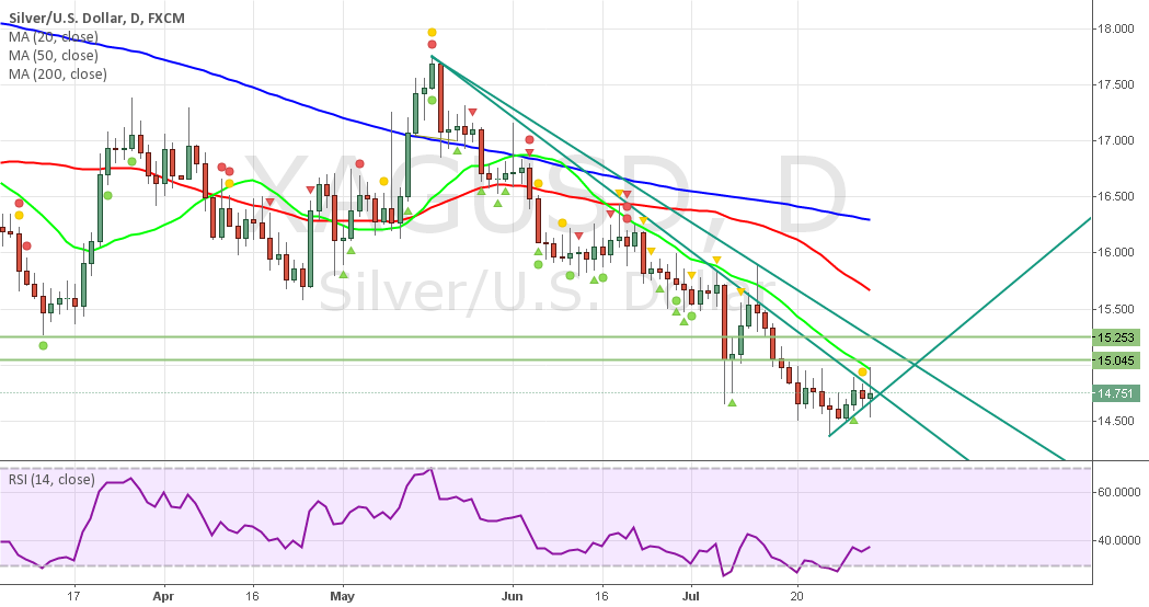 Look Like Silver Completing Rounding Bottom ( Long )