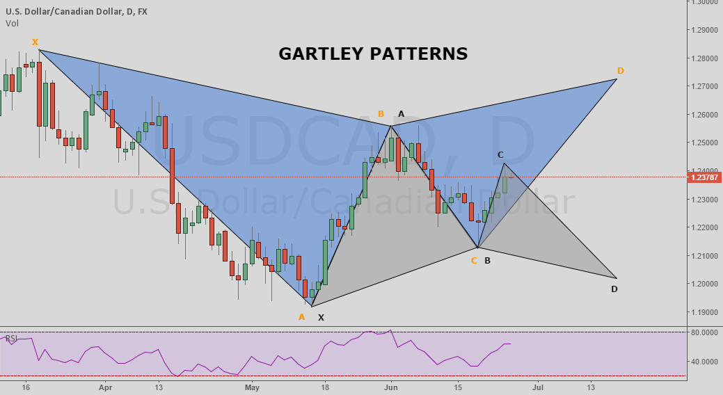 USD/CAD - DAILY CHART - GARTLEY PATTERNS